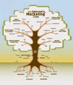 The marketing tree